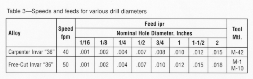About Invar Alloys | Drilling