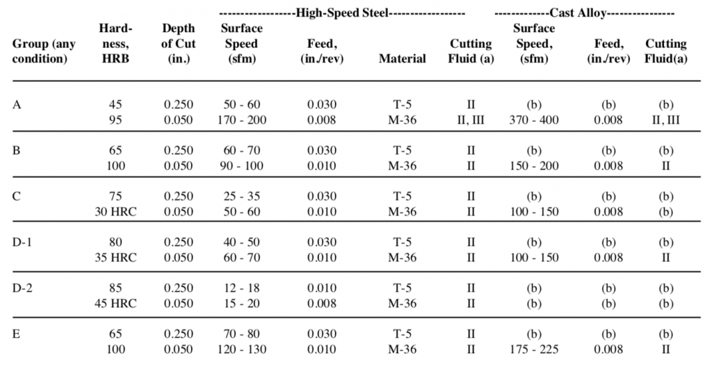 Conditions for Turning Nickel Alloys with Single-Point Tools